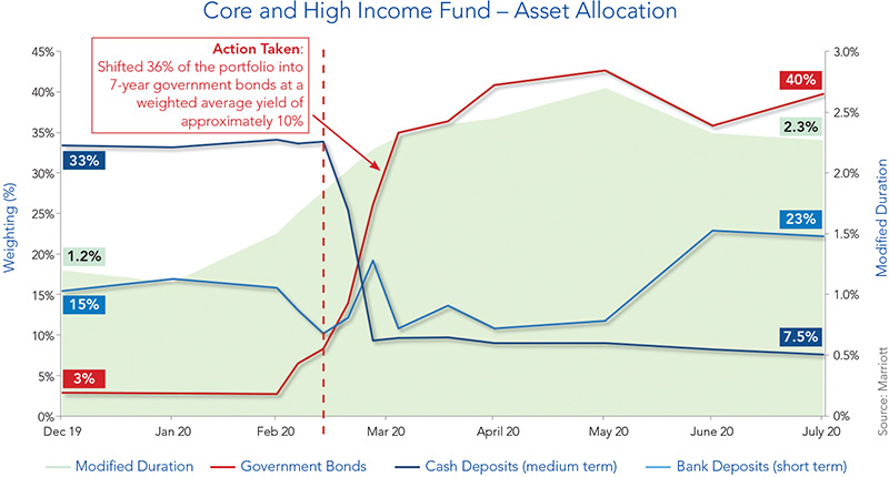Core Income Graph