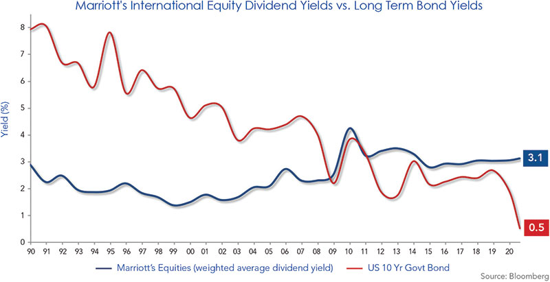 International Equity
