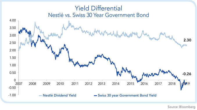 Yield Differencial